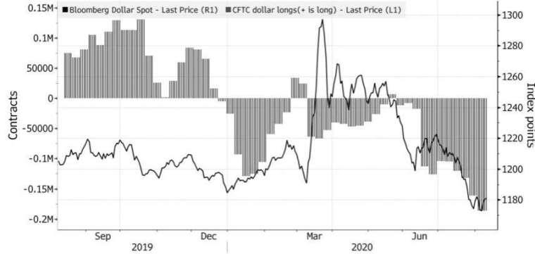 彭博美元指數自 3 月下跌以來,做空美元的部位已來到新高。(來源:Bloomberg,CFTC)