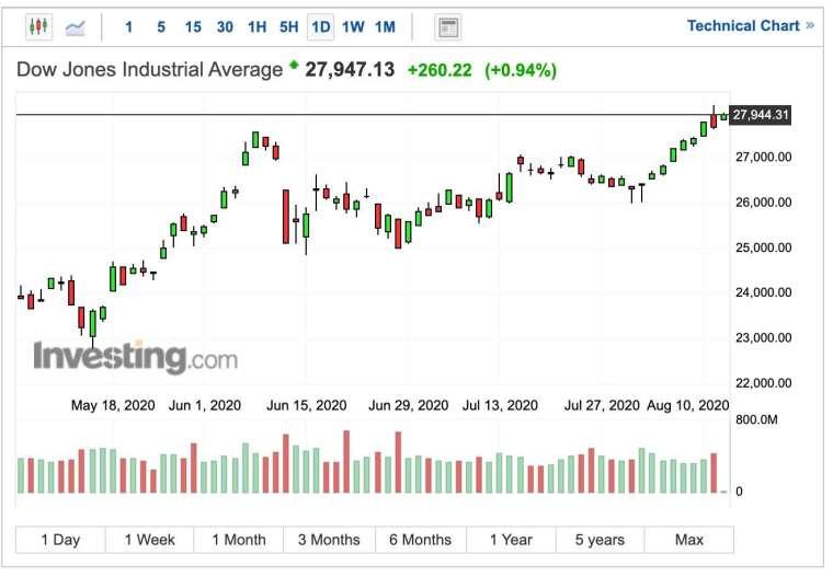 道瓊指數早盤走勢 (圖:Investing.com)