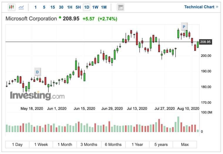 微軟股價日線圖 (圖:Investing.com)