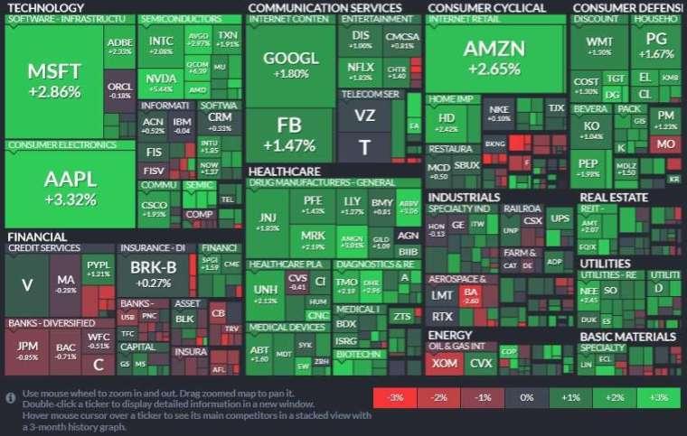 標普 11 大板塊僅金融股收黑,資訊科技、醫療保健和非必需消費品板塊領漲。(圖片:Finviz)