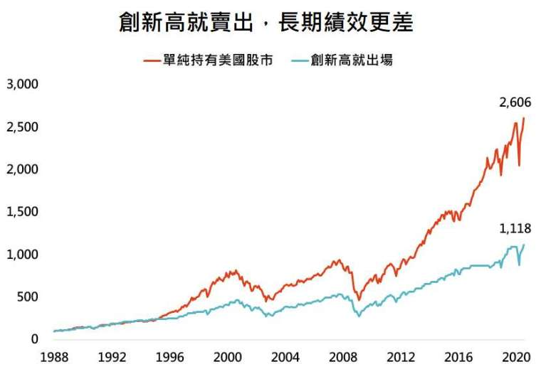 資料來源:Bloomberg,「鉅亨買基金」整理,採標普 500 總報酬指數,資料日期: 2020/8/11。此資料僅為歷史數據模擬回測,不為未來投資獲利之保證,在不同指數走勢、比重與期間下,可能得到不同數據結果。