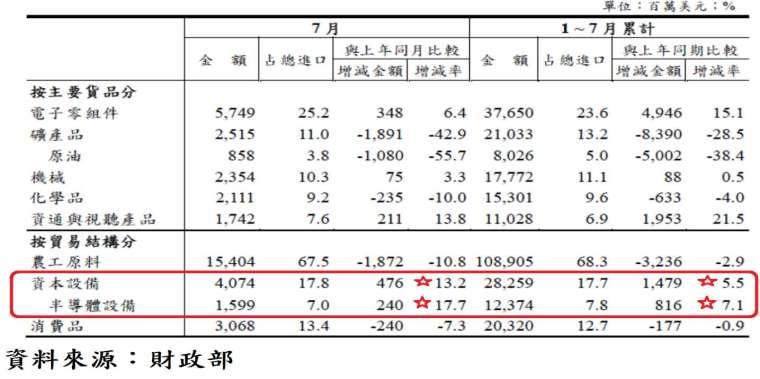 表、台灣進口貨品結構表