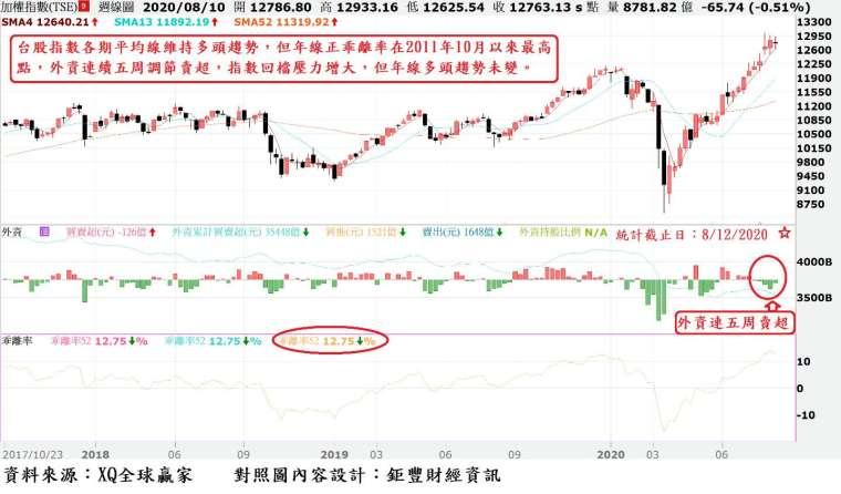 圖、台股周 K 線與外資買賣超與年線乖離率走勢對照圖