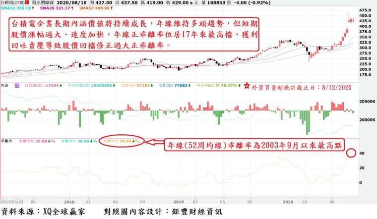 圖、台積電股價周 K 線與外資買賣超與年線乖離率走勢對照圖