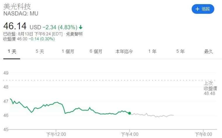 美光股價走勢。來源:Google