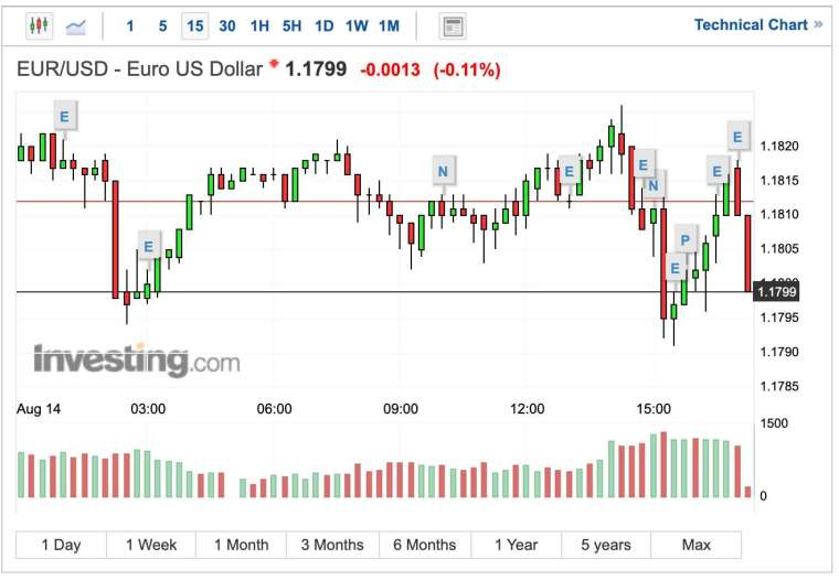 歐元兌美元 15 分日線圖 (圖:Investing.com)
