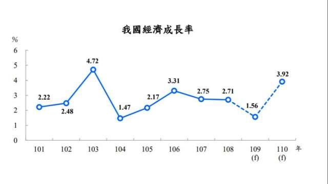 主計總處估計今年我國GDP預測值為1.56%。(圖:主計總處提供)