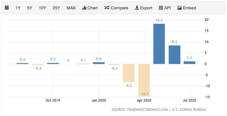 美國 7 月零售銷售月增幅大幅縮減 (圖:TradingEconomics)