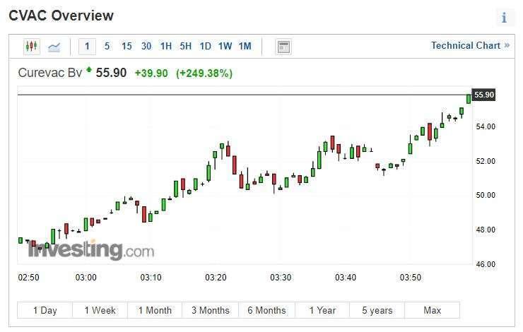 CureVac 股價 (圖片: INVESTING)