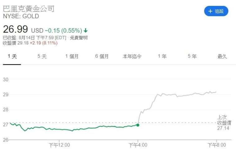 巴里克股價走勢。來源:Google