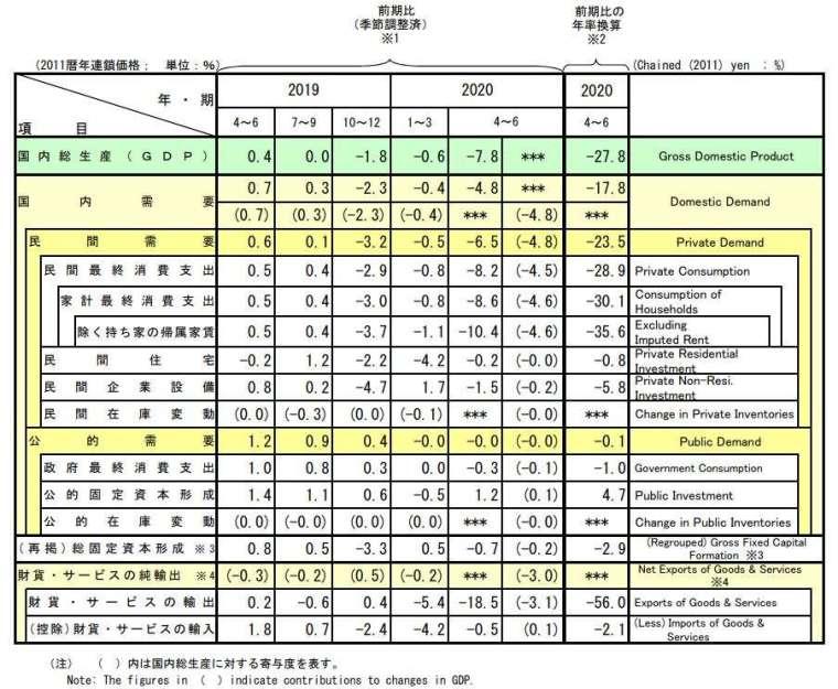 日本 2020 年 4 至 6 月實質 GDP (圖片來源:日本內閣府)
