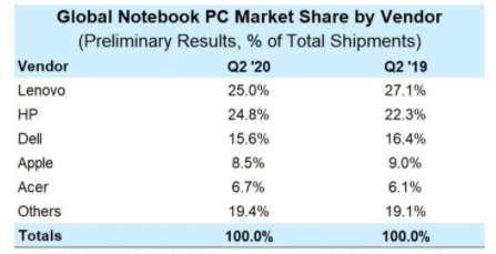 聯想和惠普兩家公司市佔率高達近 50%(圖片:Strategy Analytics )
