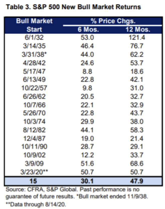 標普 500 指數歷次牛市報酬率,今年報酬率統計至 8 月 14 日為止。來源:MarketWatch