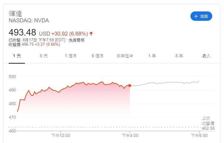 Nvidia股價(圖片:GOOGLE)
