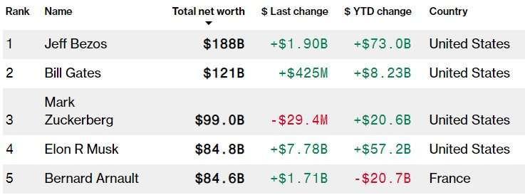 彭博億萬富豪前五名。取自 Bloomberg