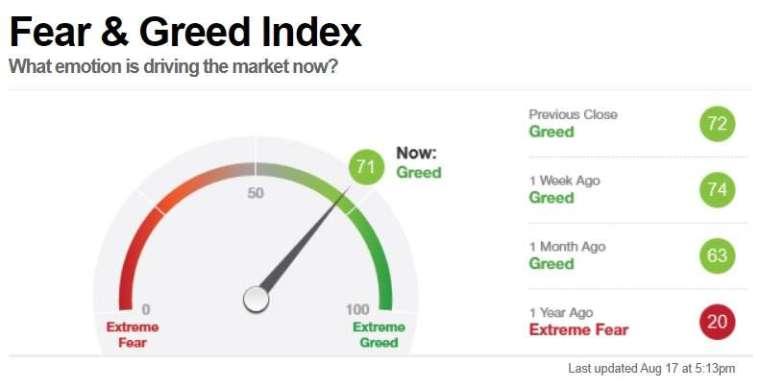 恐懼貪婪指數。取自 CNN