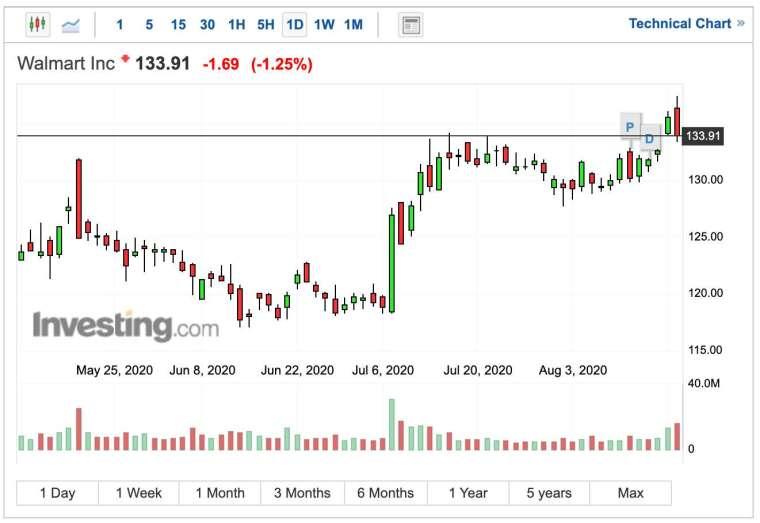 沃爾瑪股價日線圖 (圖:Investing.com)