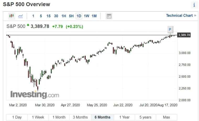 歷經 126 個交易日,標普指數週二登新高成功,超過 2 月 19 日早前高點 (3,386.15),正式結束歷時最短的熊市 (圖片:investing)