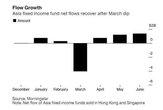 亞洲固定收益資金淨流入。來源:Bloomberg