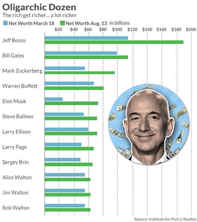 疫情期間 12 位富豪財富變動,藍色為 3 月 18 日淨資產,綠色為 8 月 13 日淨資產。來源:MarketWatch