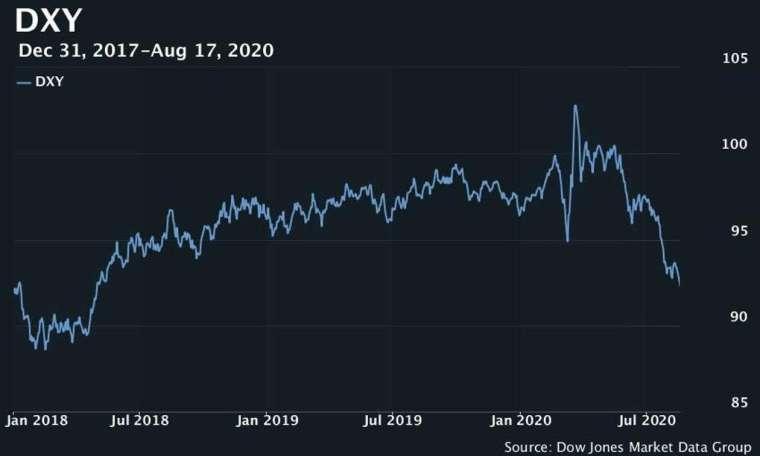美元指數走勢 (圖片: MarketWatch)