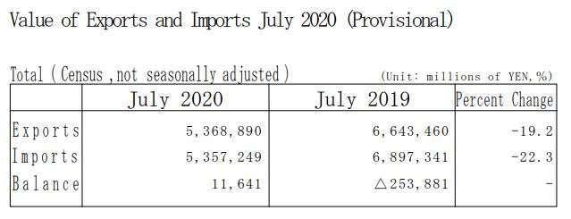 日本2020年7月貿易收支(初值) (圖片來原:日本財務省)