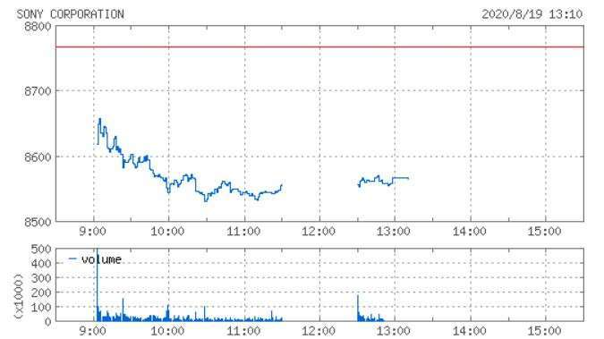 索尼股價走勢日線圖 (圖片:Yahoo Japan)