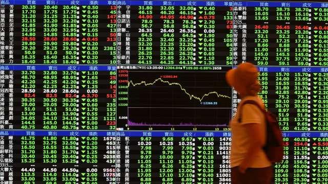 台股跌近百點摜破12800點 三大法人聯手賣超46億元。(圖:AFP)