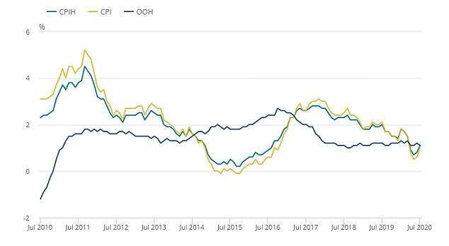 英國 7 月份 CPI 年增 1.0%(圖片:ONS)