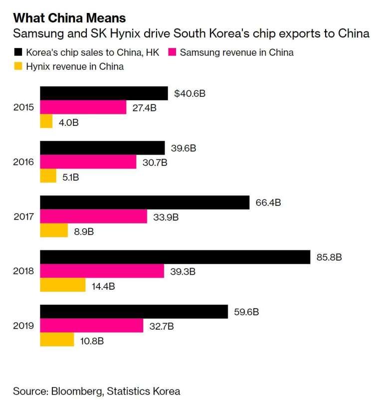 SK 海力士則是近 40% 的營收來自中國。(圖片:彭博社)