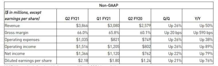 財報關鍵數據(圖片: Nvidia IR)