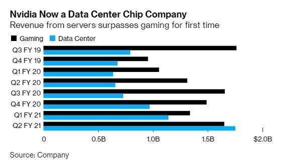 資料中心與遊戲銷售額(圖片:彭博社)