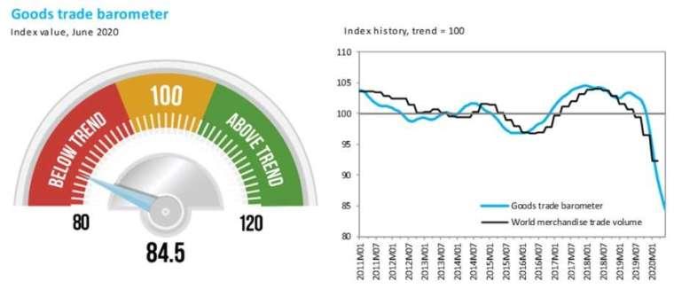 左圖為全球貿易景氣,右圖為 WTO 商品貿易指數 (藍)。來源:WTO
