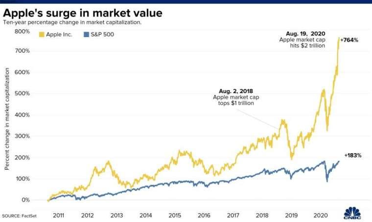 蘋果股價 (黃) 和標普 500 指數 (藍) 近十年來漲幅。來源:CNBC