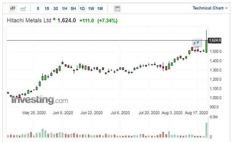 日立金屬股價走勢日線圖 (圖片:Investing.com)