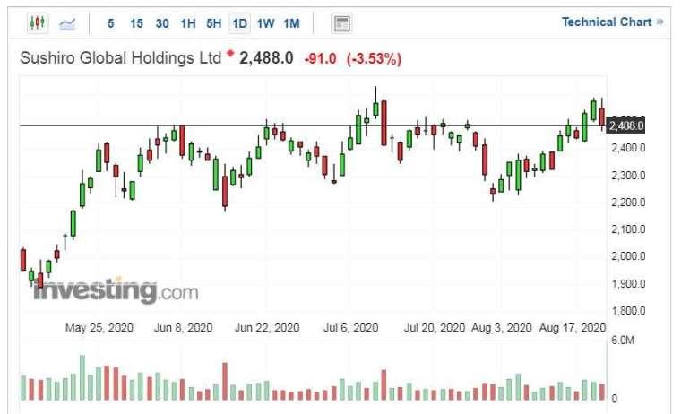 Sushiro Global Holdings 股價走勢日線圖 (圖片:Investing.com)