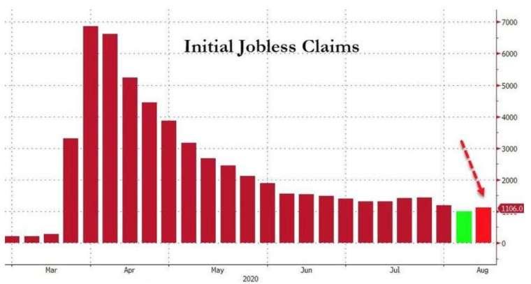 美國上週初領失業金人數重返 100 萬 (圖:Zerohedge)