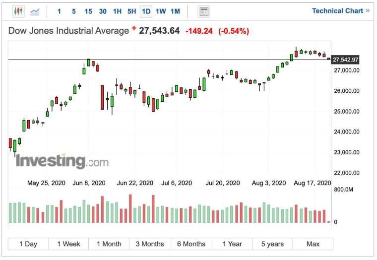 道瓊工業指數早盤走勢 (圖:Investing.com)
