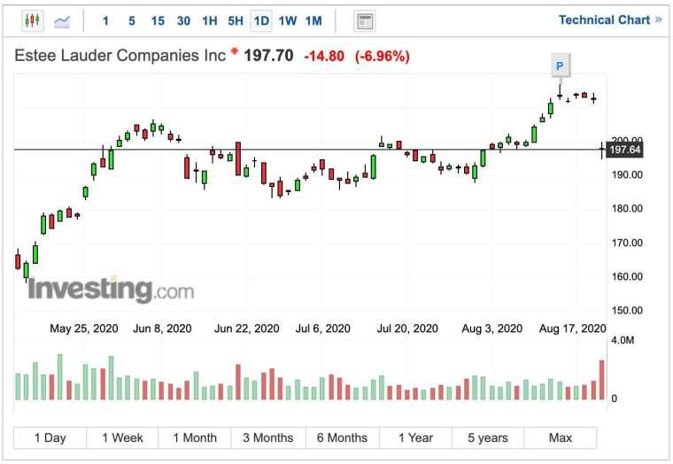 雅詩蘭黛股價日線圖 (圖:Investing.com)