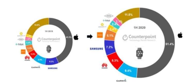 Apple Watch 佔上半年全球智慧手錶營收的一半以上 (圖片:Counterpoint Research)