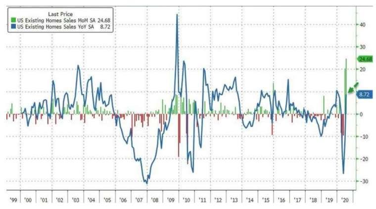 綠線:美國二手屋銷售月增率,藍線:美國二手屋銷售年增率 (圖:Zerohedge)