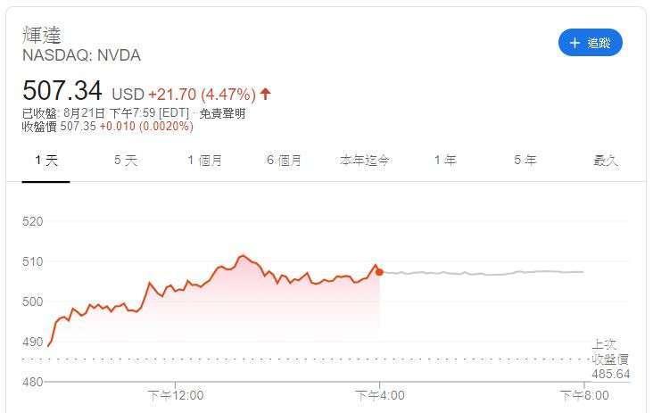 Nvidia 股價。來源:Google