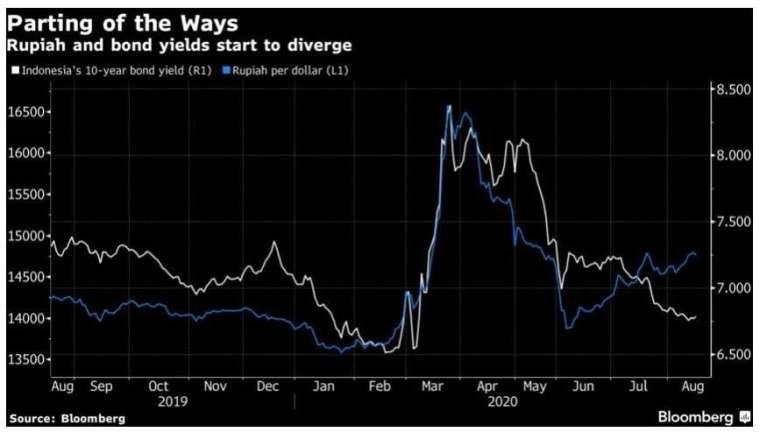 七月中以來,印尼十年期公債殖利和印尼盾兌美元走勢分道揚鑣。(來源:Bloomberg)