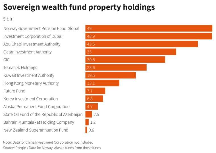 2020 年至今,全球主要主權財富基金的不動產投資額 (圖:Reuters)