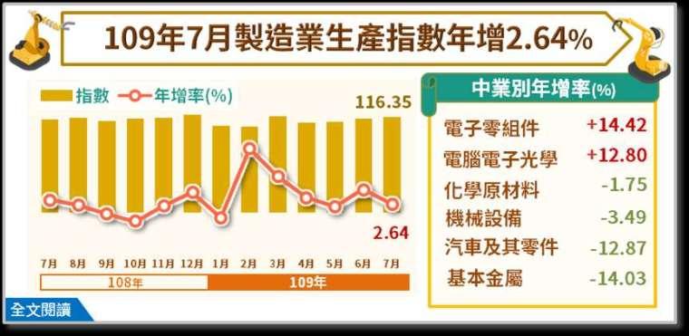 (圖:經濟部統計處提供)