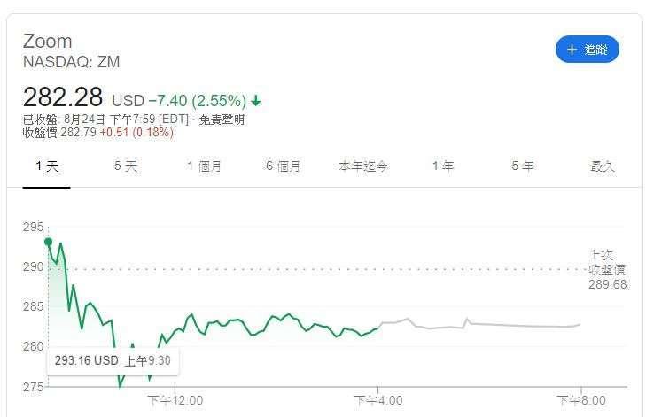 Zoom 股價 (圖片: Google)