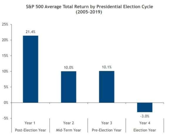美國總統選舉周期 (任期 4 年) 的標普 500 指數報酬變化。(圖: Marketwatch)