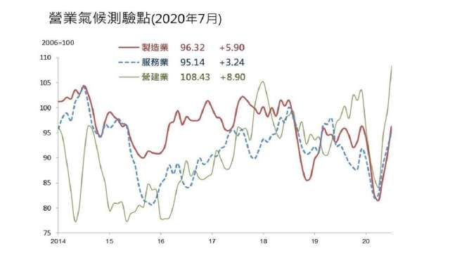 三大產業7月營業氣候測驗點同步走高。(圖:台經院提供)