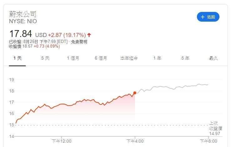 蔚來股價(圖片:Google)