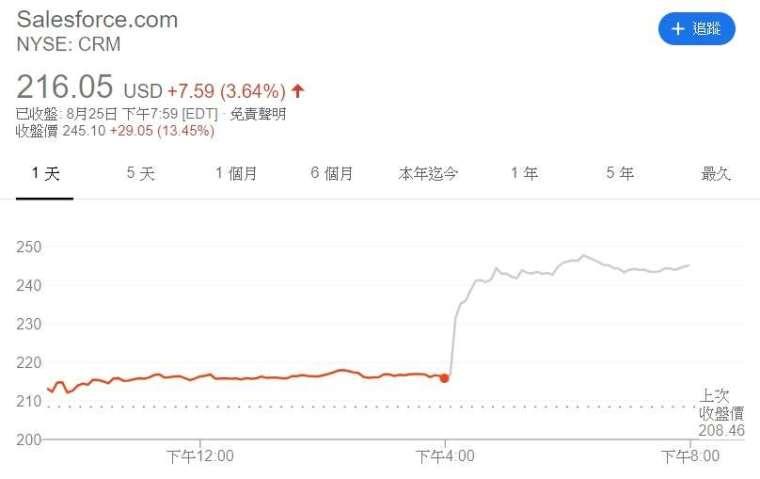Salesforce 股價走勢。來源:Google